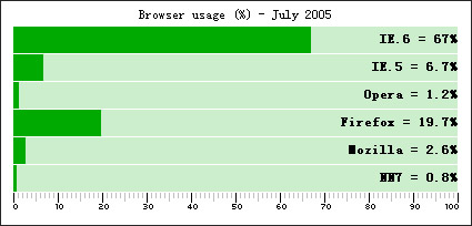 Link toShows the effect of the percentage of css code